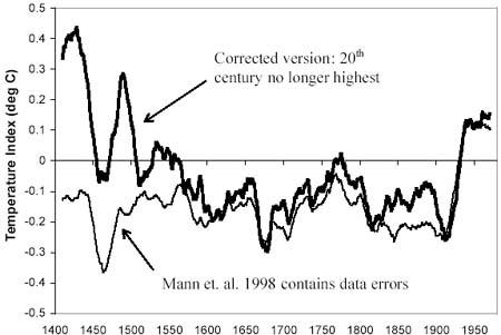 Temperaturni indeks od 1400 do 1950, jasno se vidi pad temperature a ne povećanje. Kako to kad idemo ka globalnom zatopljenju? Više na: Global warming LIES