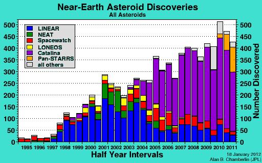 Povećanje broja svemirskih tijela snimljenih različitim teleskopima.