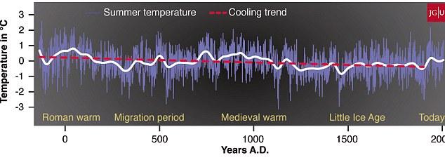 """Globalno hlađenje, obratite pažnju na """"Malo ledeno doba"""" ili Mauderov minimum oko 1600. godine nove ere, zajedno s toplijim periodima za vrijeme starog Rima i srednjeg vijeka."""
