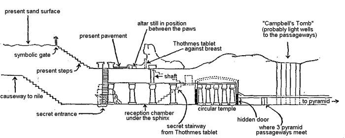 """""""Spavajući prorok"""" Caycee je ovako opisao izgled područja ispod Sfinge."""