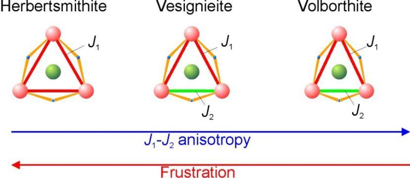 Čak i najmanje promjene u kristalnoj strukturi uzrokuju na mogućnosti QSL-a. VIše o tome ovdje.