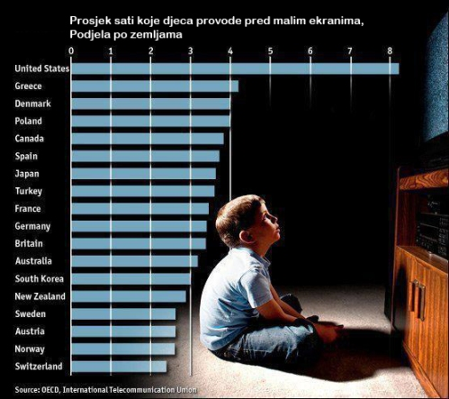 Koliko vaše dijete gleda televizijski program? Odgaja li televizija i reklame vaše dijete?