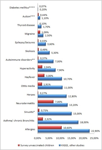 Prikaz prikupljenih rezultata oboljevanja kod cijepljene i necijepljene djece. Crvena boja prikazuje stopu oboljevanja necijepljene djece, a plava boja cijepljene.