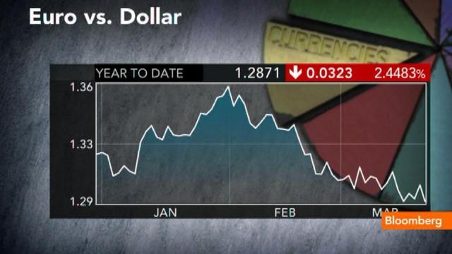 Nakon nesmotrenih EU izjava vrijednost Eura spram Američkog dolara je pala na najniže grane.