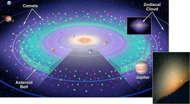 Interplanetarni disk sastavljen od kometarne prašine stvara zodijačku svjetlost.