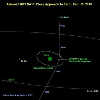 Prolaz DA14 se dogodio isti dan kada je Chelyabinsk udario drugi asteroid.