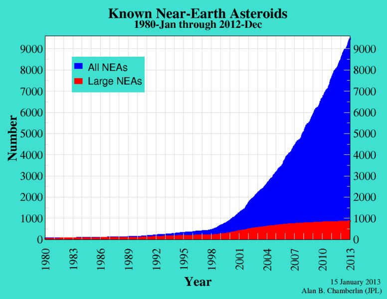 Broj NEA je vrtoglavo porastao u zadnja tri desetljeća.