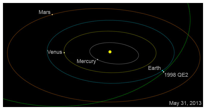 Asteroid 1998 QE2  večeras prolazi pored Zemlje.