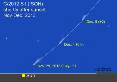Putanja komete ISON početkom prosinca 2013.