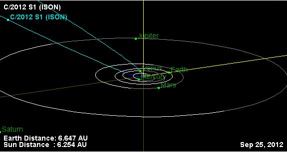 Putanja komete ISON kroz unutrašnjost solarnog sustava.