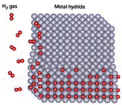 U unutrašnjosti E-Cata bi trebale biti rešetke od metalnog hidrida nikla u koji se ubacuje plin hidrogen H2.