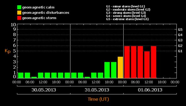 Na slici možete vidjeti jakost geo-magnetske oluje u zadnjih 24 sata.