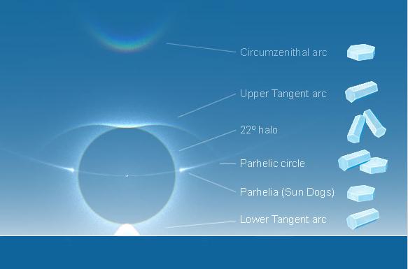 Potpuni prikaz Kernovog luka zajedno s fenomenima nasmijane dugem, solarnog luka ili aure sa solarnim psima, s desne strane možete vidjeti od kojih vrsta leda nastaju ovakvi atmosferski fenomeni.