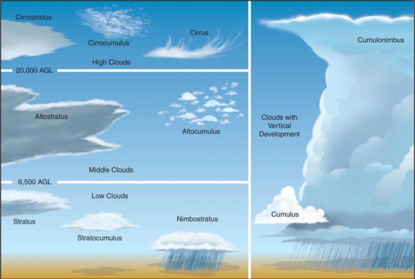 Znate li prepoznati oblake, uključujući i smrznute cirruse u kojima se stvaraju obrnute duge.