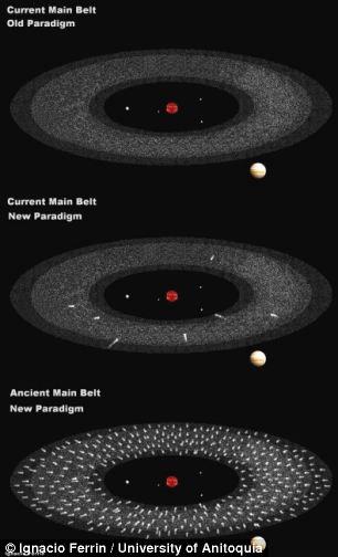 Stare i nove znanstvene paradigme, u sredini je opcija koju su nedavno otkrili znanstvenici, mrtve komete koje su aktivirane Jupiterovom gravitacijom. Pitamo se je li to zaista tako?