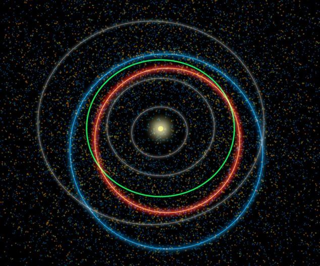 Razlike u orbitama NEA iz NASA-ine datoteke.