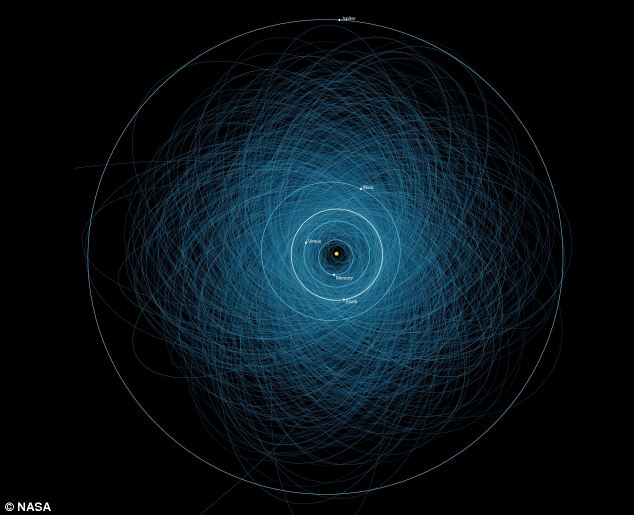 Karta s orbitama 1.400 PHA je načinjena početkom 2013. godine.