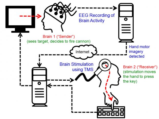 Jednostavna shema koja pokazuje kako se postiže stapanje umova.