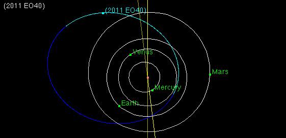 Orbita asteroida 2011 EO40.