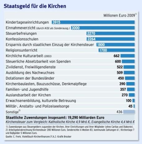 Njemačka Katolička Crkva dobija ogroman novac iz državnog proračuna, pa ipak taj novac nestaje u mutnim rabotama.