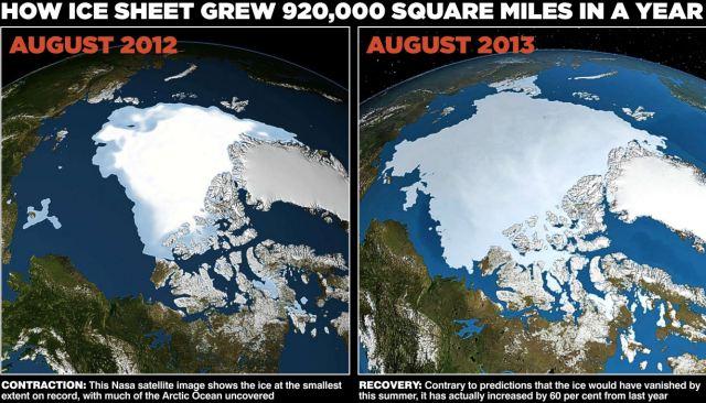 Povećanje polarnih ledenih kapa od 2012. godine do 2013. godine je nevjerojatno.
