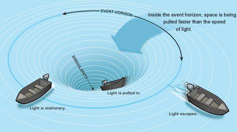 Morski virovi - crne rupe - se ponašaju isto kao i njihovi astronomski istoimenjaci.