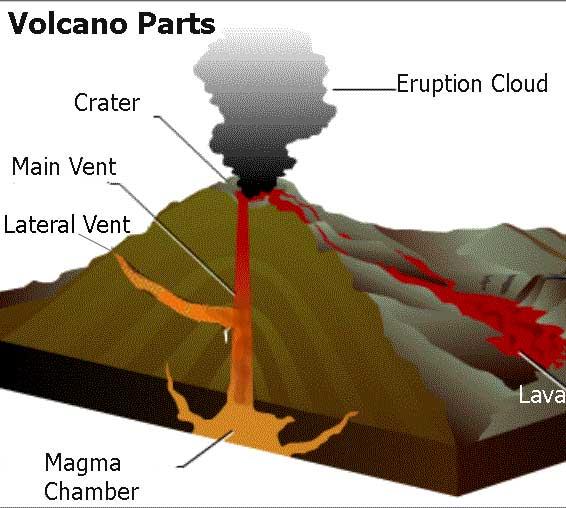 Ilustracija koja prikazuje presjek tipičnog vulkana, planetarnog ventila - odušnika.