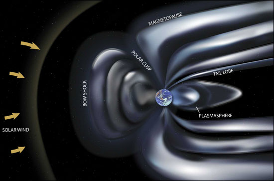 Zemljino EM polje nas štiti od kozmičke radijacije. Koliko će obrtanje magnetskih polova utjecati na našu magnetosferu, ostaje da se vidi.