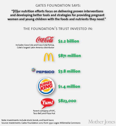 Gates je uložio novac u sve kompanije koje koriste GMO proizvode i abortirane fetalne stanice.