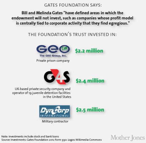 Što li dobročinstvo ima s izgradnjom zatvora, sumnjivim najamnicima i privatnim paravojnim službama?