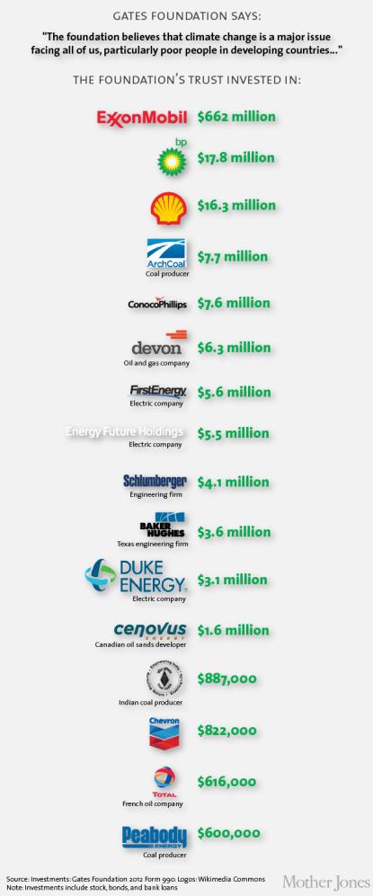 Ogromne cifre Gateosvih ulaganja ne ostavljaju nikoga ravnodušnim. Podatke objavila stranica Mother Jones.