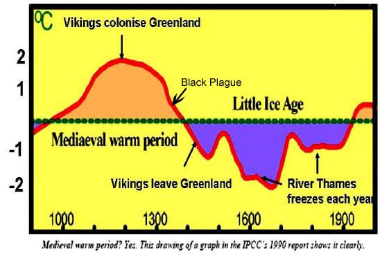 Odličan dijagram s prikazom temperatura u prošlosti. Unatoč brujanju o globalnom zatopljenju, planetarni prosjek je još uvijek manji od srednjevjekovnog prosjeka i tempreatura prije 2000 godina.