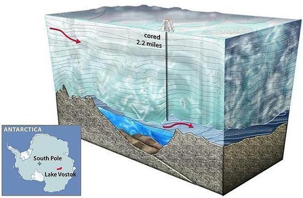 Vostok se nalazi na ledu debelom oko 4 kilometra ispod kojeg se nalazi jezero Vostok.