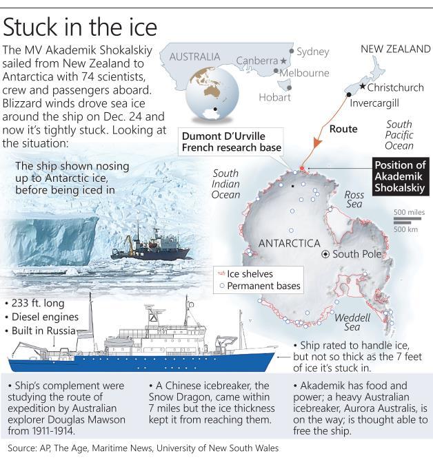 Objašnjenje rute ruskoga broda.
