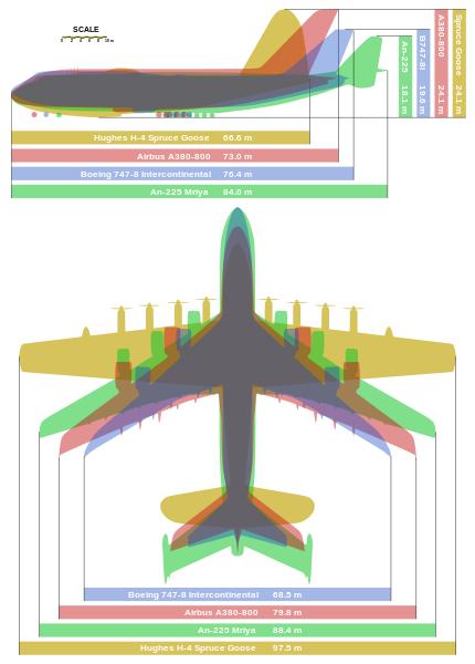 Raspon krila različitih zrakoplova. Triton ima raspon krila dva metra veći od najvećeg Boeinga.