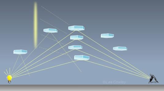Način na koji nastaju svjetlosni stupovi uz pomoć heksagonalnih plosnatih kristalića leda.