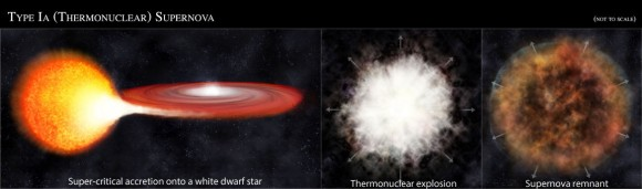 Supernova tipa 1a nastaje uz dezintegraciju barem dvije zvijezde, od kojih je jedna supersažeti bijeli patuljak.