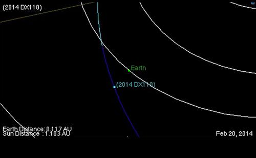 Još jedna kamenčuga nas je promašila. Do kada ćemo imati takvu sreću. Na slici se vidi prikaz preleta asteroida DX110.