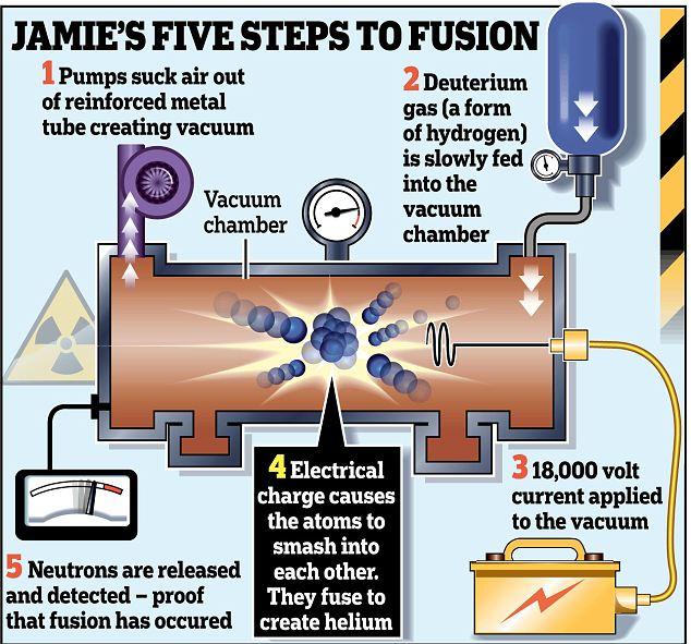 Daily Mail je objavio shematski prikaz fuzijskog nuklearnog reaktora koji je stvorio mladi britanac.