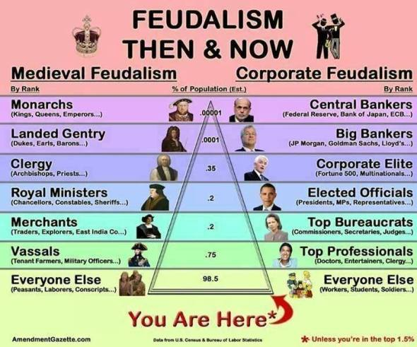 Je li piramida korporativnog feudalizma samo jedna od predstava novog svjestskog poretka?
