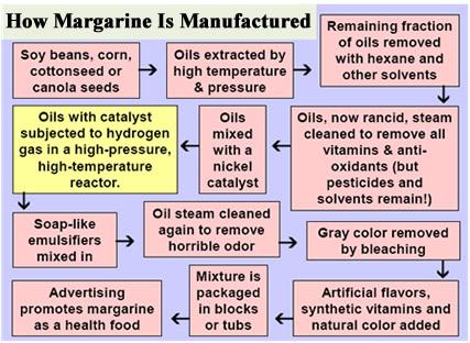 Jednostavna shema koja objašnjava industrijski proces stvaranja margarina.