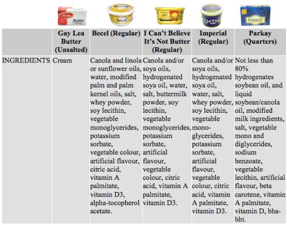Sastojci maslaca i najpoznatijih vrsta margarina.