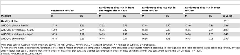 Razlike u kvaliteti života između različitih prehrambenih navika.
