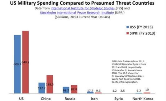 Uporedite količinu novca koju SAD troši na naoružanje i vojni budžet zemalja koje amerikanci smatraju vojnom prijetnjom.