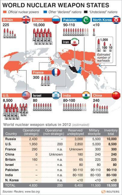 Broj nuklearnih bojevih glava po Reutersu.