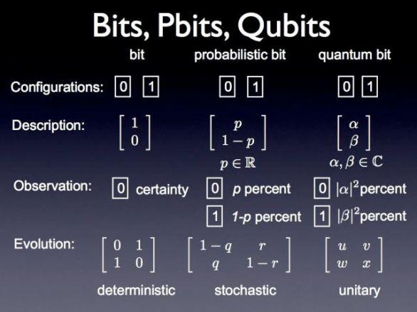 Кјубитите се основа на квантните компјутери.