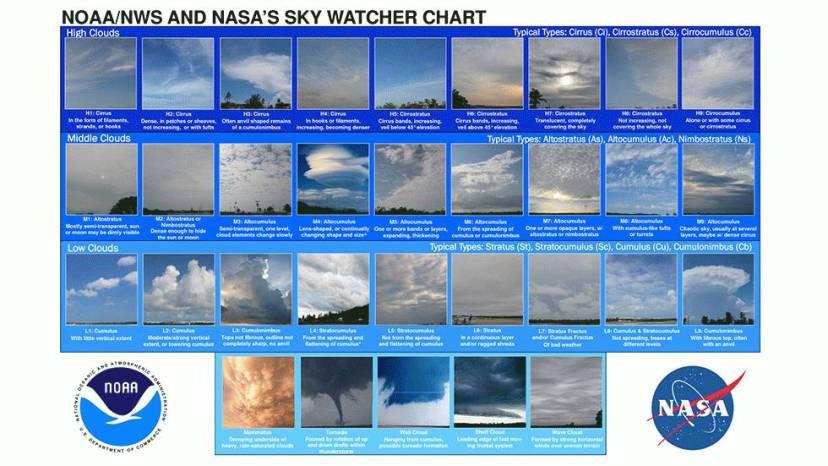 NASA-ina i NOAA-ina klasifikacija oblaka. Mammatusi se nalaze u najdonjem redu.