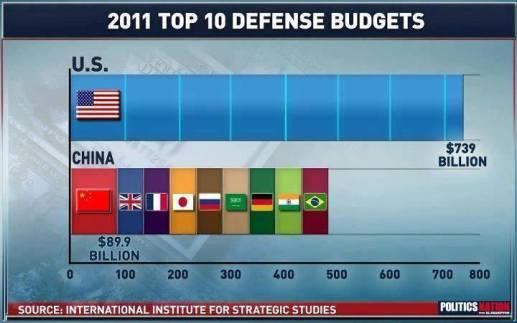 Ako su Rusi i Kinezi prijetnja svjetskom miru, što li je onda SAD?