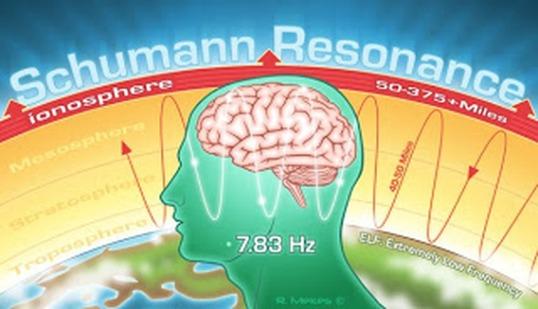 Шумановата константа или Шумановата резонантна фрекфенција.