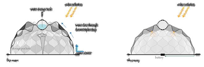 Shematika jedinstvenog pletenog sklopivog skloništa.
